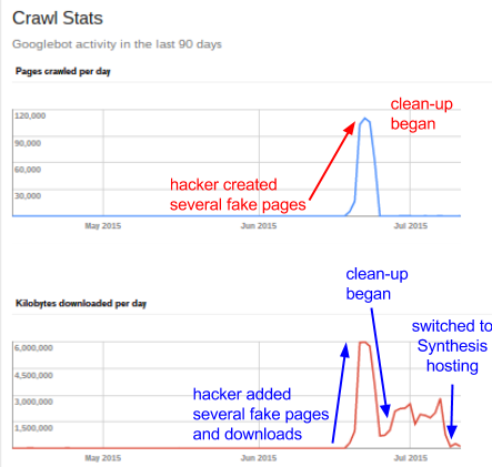 Google Webmaster Tools Crawl Stats After Hack
